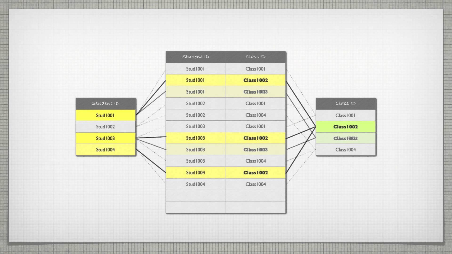 بنەماکانی بنکەی زانیاری Relational Databases)  SQL)