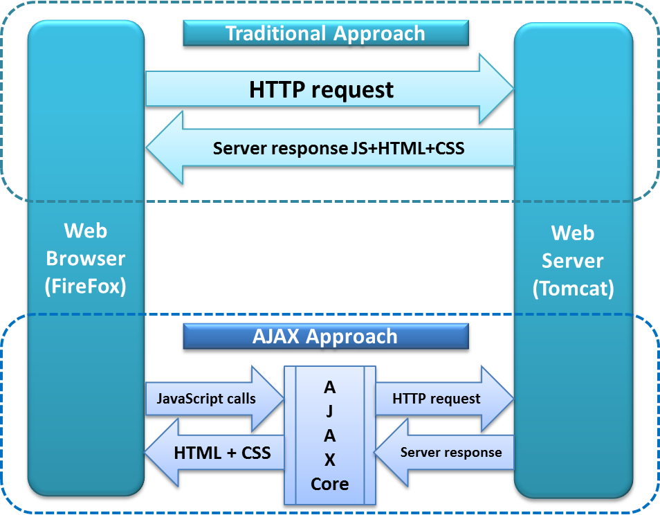 How-Ajax-Call-Works-in-Selenium-Webdriver