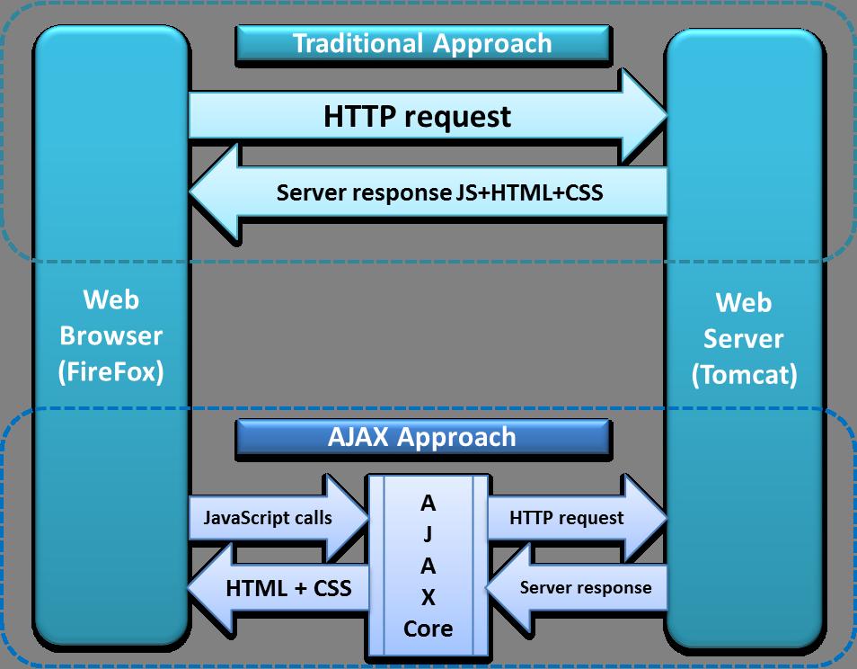 How-Ajax-Call-Works-in-Selenium-Webdriver