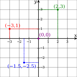 Cartesian-coordinate-system
