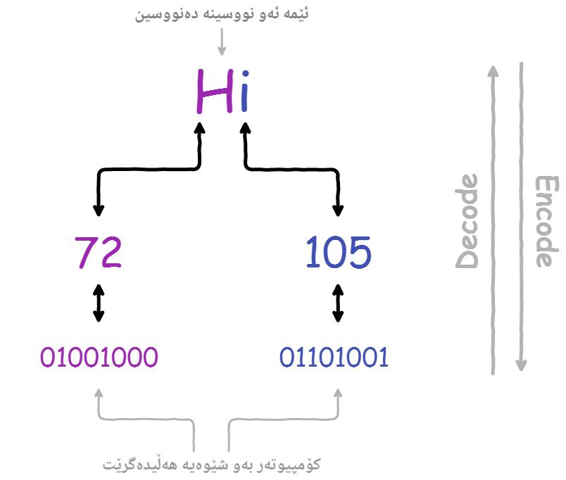 هێڵکارییەکی زۆر سادەی Encoding و Decoding